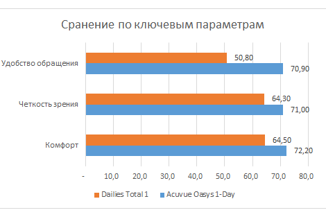 Сравнение Dailies Total и 1-Day Acuvue Oasys