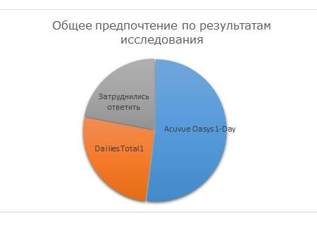 Иллюстрация итогового выбора участников исследования между линзами Dailies Total 1 и Acuvue Oasys 1-Day